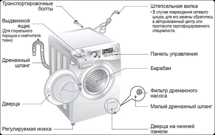 Схема-чертёж стиральной машины